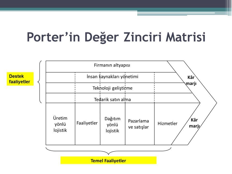 Porter'in Değer Zinciri Matrisi