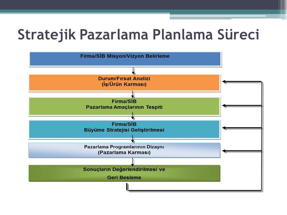 Stratejik Pazarlama Planlama Süreci