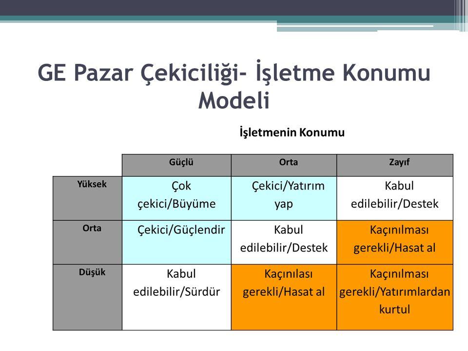 GE Pazar Çekiciliği- İşletme Konumu Modeli