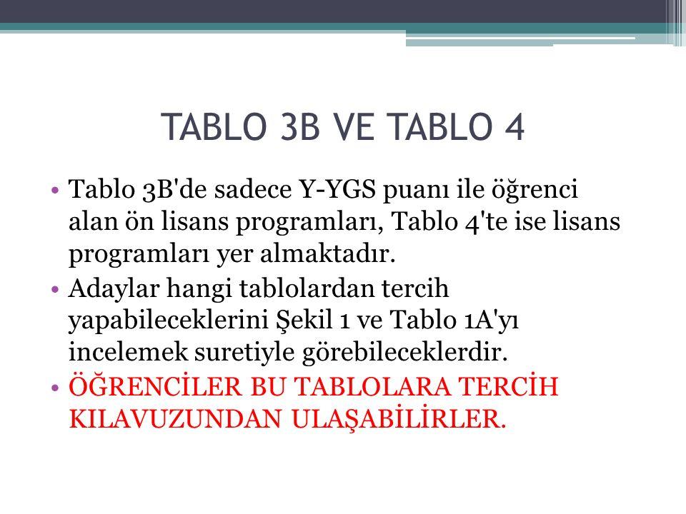 TABLO 3B VE TABLO 4 Tablo 3B de sadece Y-YGS puanı ile öğrenci alan ön lisans programları, Tablo 4 te ise lisans programları yer almaktadır.
