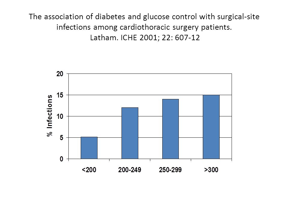 The association of diabetes and glucose control with surgical-site infections among cardiothoracic surgery patients.