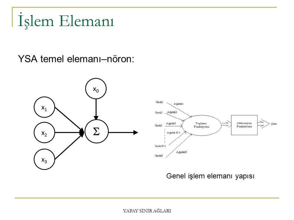 İşlem Elemanı YSA temel elemanı–nöron: Genel işlem elemanı yapısı