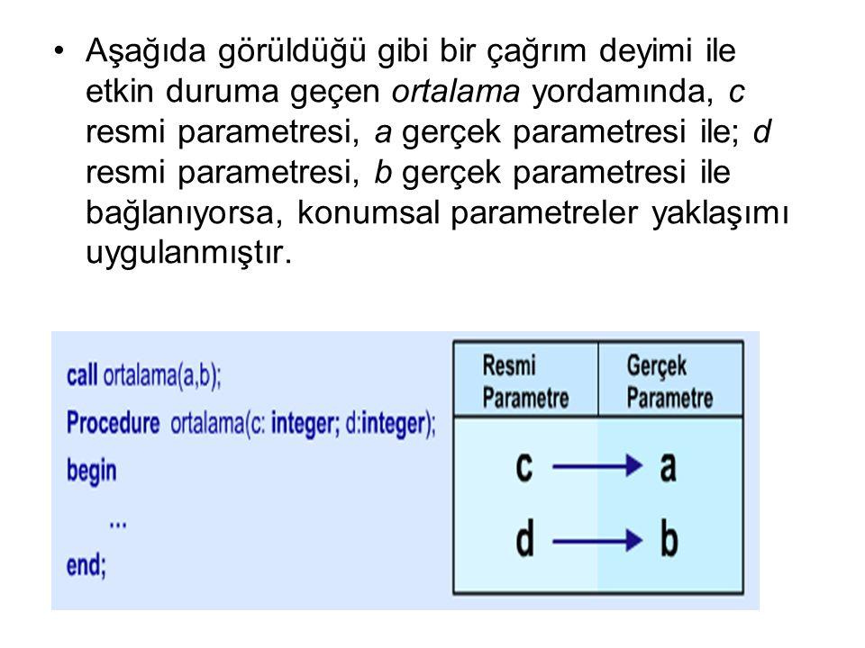 Aşağıda görüldüğü gibi bir çağrım deyimi ile etkin duruma geçen ortalama yordamında, c resmi parametresi, a gerçek parametresi ile; d resmi parametresi, b gerçek parametresi ile bağlanıyorsa, konumsal parametreler yaklaşımı uygulanmıştır.