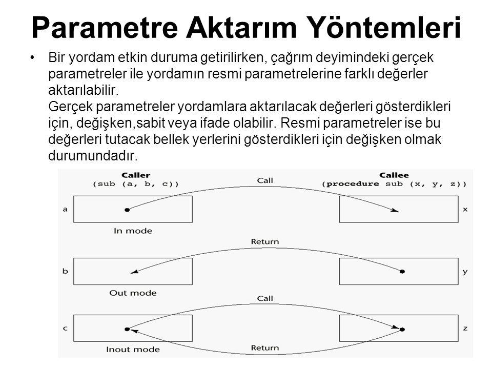 Parametre Aktarım Yöntemleri