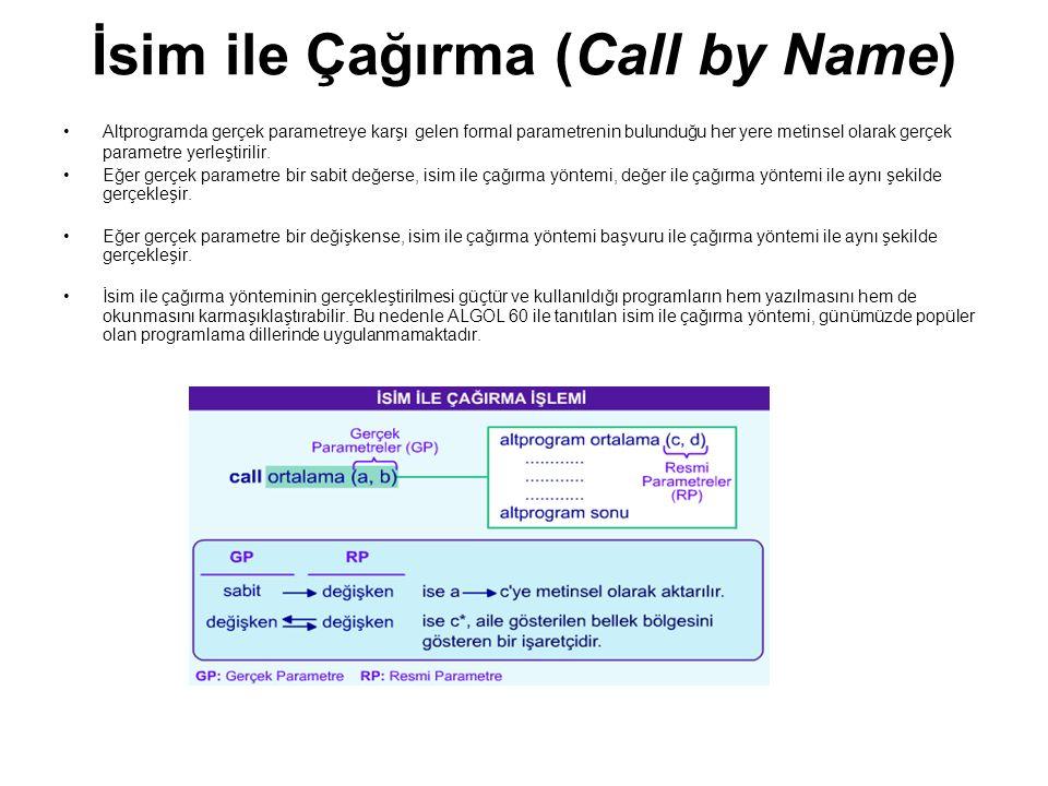 İsim ile Çağırma (Call by Name)