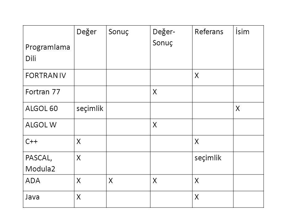 Programlama Dili Değer. Sonuç. Değer- Sonuç. Referans. İsim. FORTRAN IV. X. Fortran 77. ALGOL 60.
