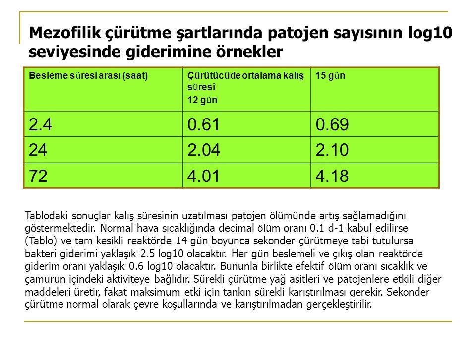 Mezofilik çürütme şartlarında patojen sayısının log10 seviyesinde giderimine örnekler