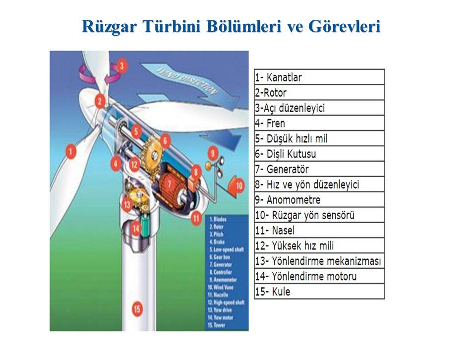 Rüzgar Türbini Bölümleri ve Görevleri