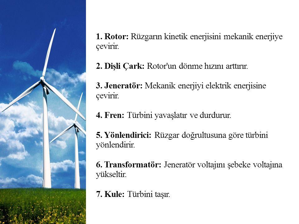 1. Rotor: Rüzgarın kinetik enerjisini mekanik enerjiye çevirir. 2