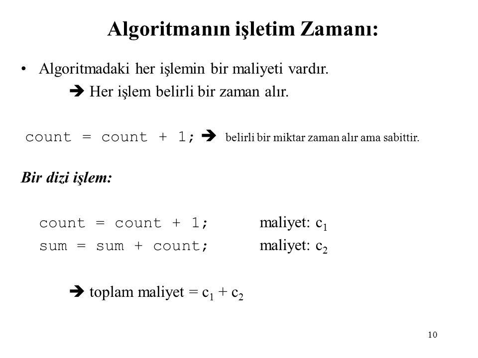 Algoritmanın işletim Zamanı: