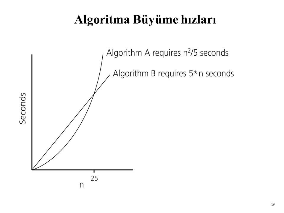 Algoritma Büyüme hızları
