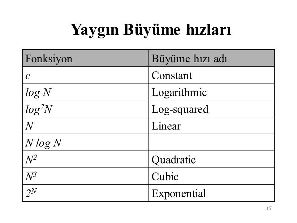 Yaygın Büyüme hızları Fonksiyon Büyüme hızı adı c Constant log N