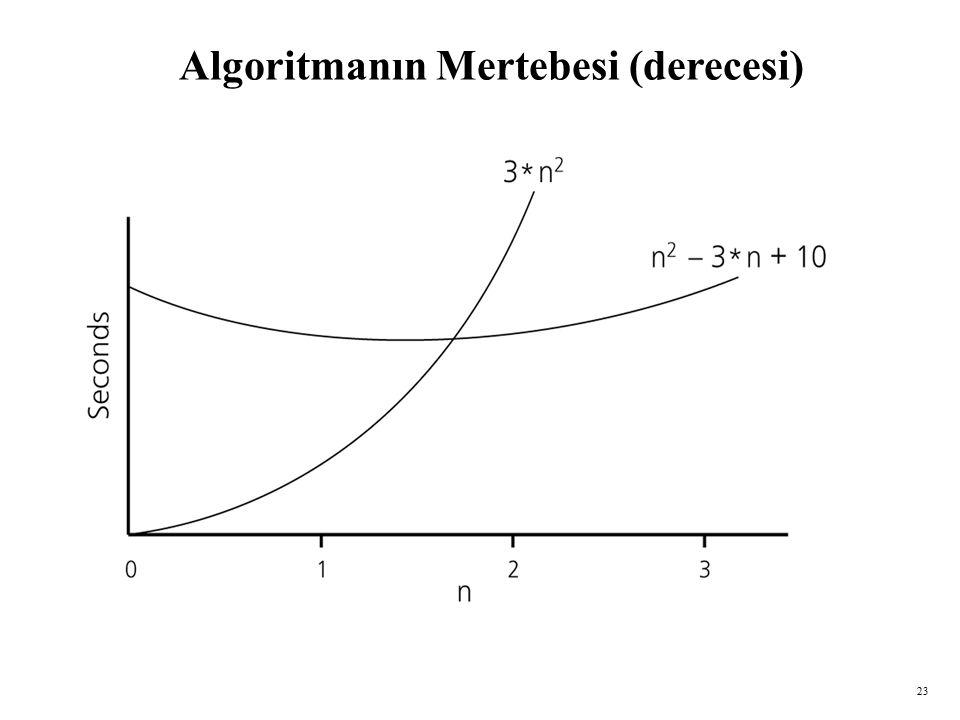 Algoritmanın Mertebesi (derecesi)