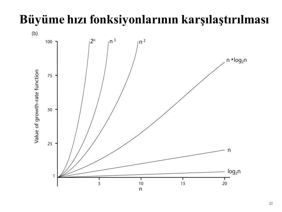 Büyüme hızı fonksiyonlarının karşılaştırılması