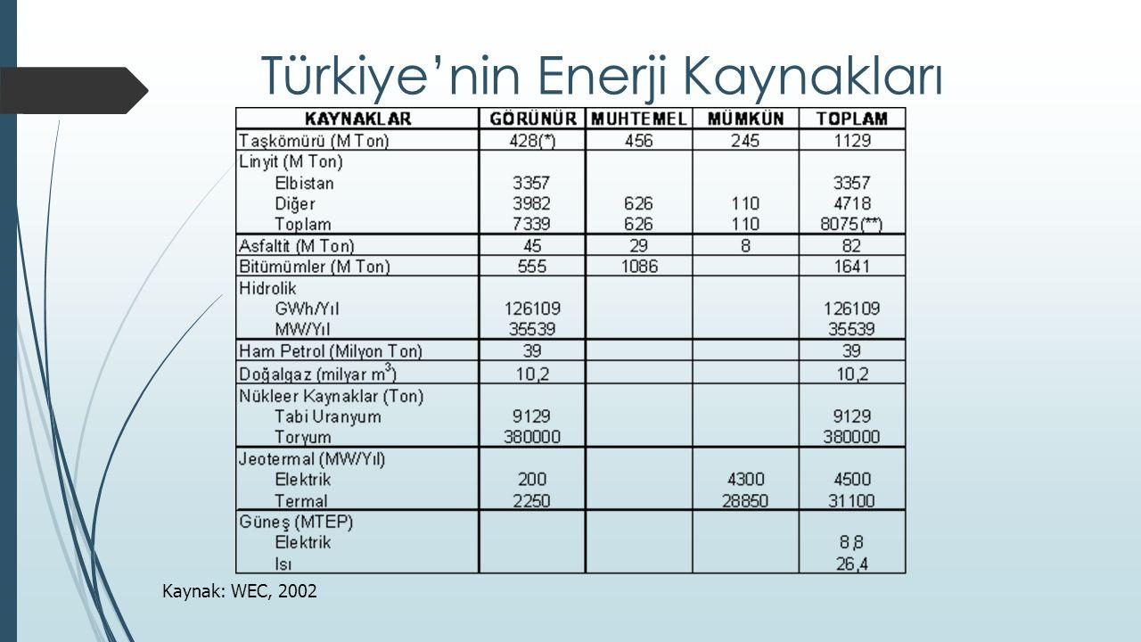 Türkiye'nin Enerji Kaynakları