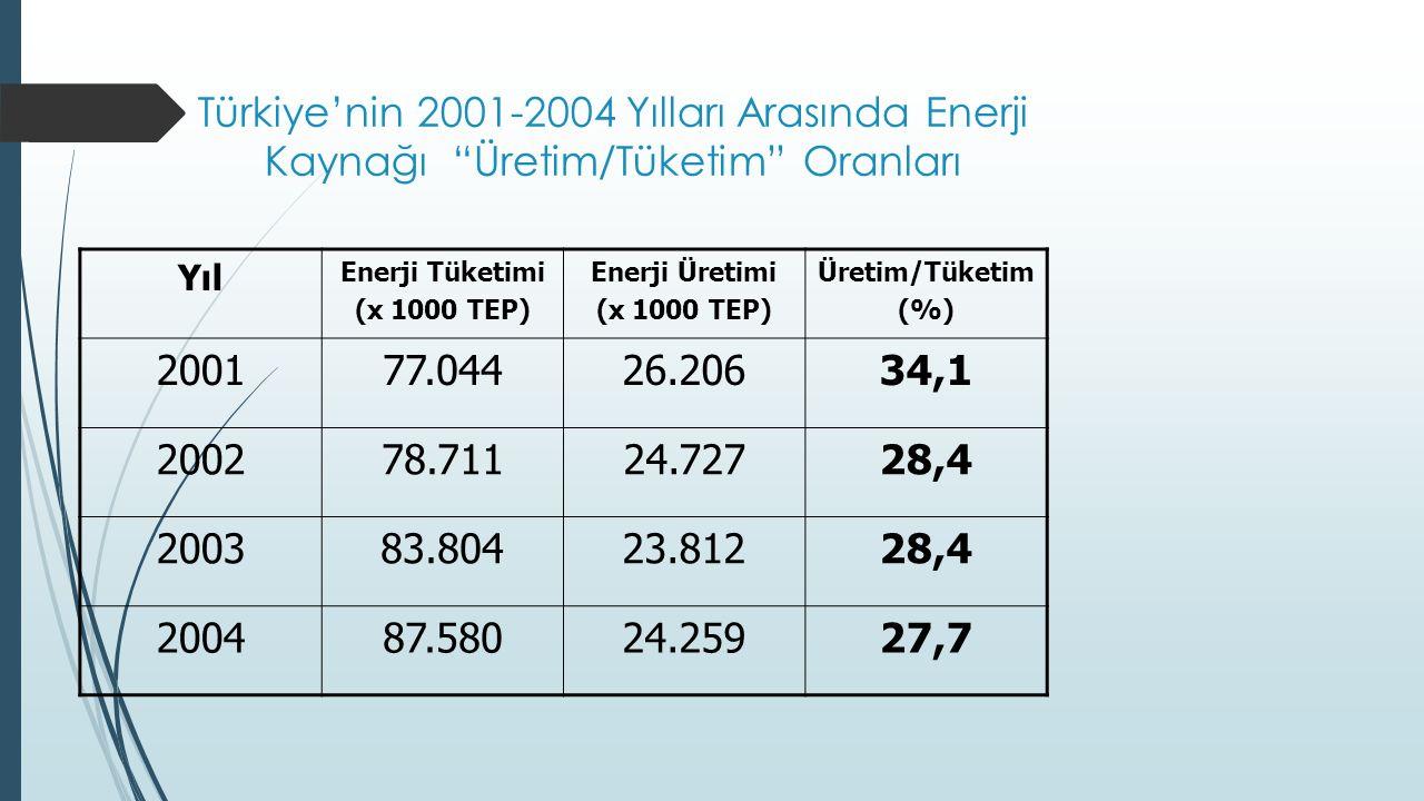 Türkiye'nin 2001-2004 Yılları Arasında Enerji Kaynağı Üretim/Tüketim Oranları