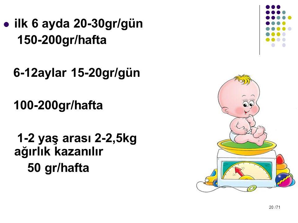 ilk 6 ayda 20-30gr/gün 150-200gr/hafta. 6-12aylar 15-20gr/gün. 100-200gr/hafta. 1-2 yaş arası 2-2,5kg ağırlık kazanılır.