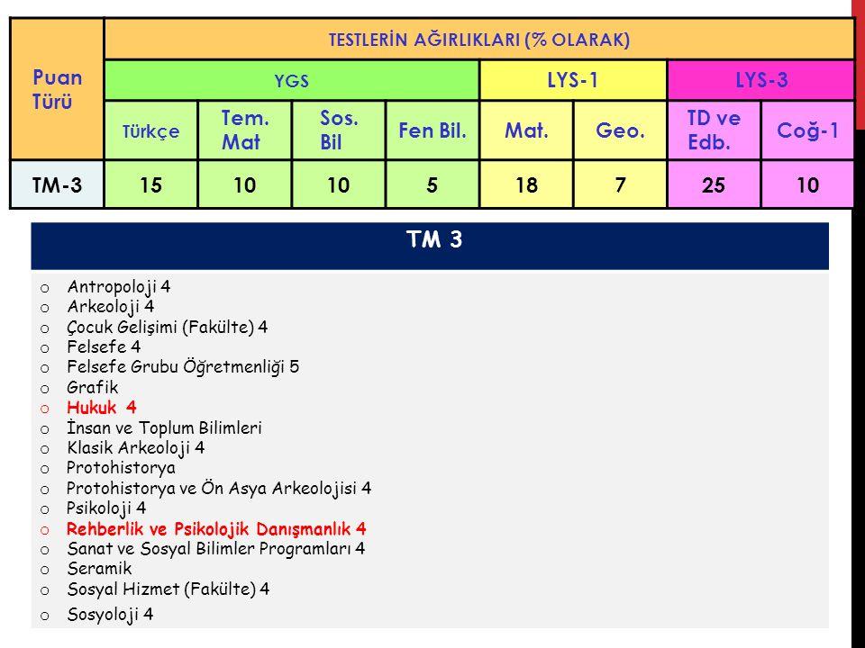 TM-3 15 10 5 18 7 25 TM 3 Puan Türü LYS-1 LYS-3 Tem. Mat Sos. Bil