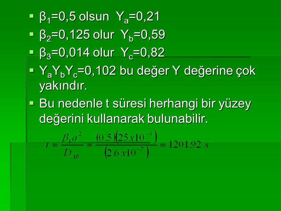 β1=0,5 olsun Ya=0,21 β2=0,125 olur Yb=0,59. β3=0,014 olur Yc=0,82. YaYbYc=0,102 bu değer Y değerine çok yakındır.