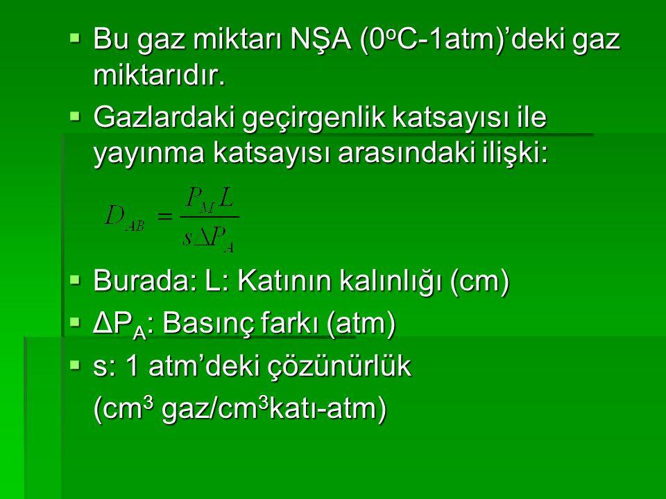 Bu gaz miktarı NŞA (0oC-1atm)'deki gaz miktarıdır.