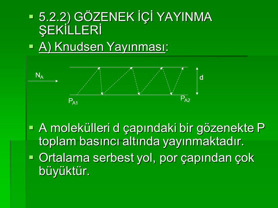 5.2.2) GÖZENEK İÇİ YAYINMA ŞEKİLLERİ A) Knudsen Yayınması: