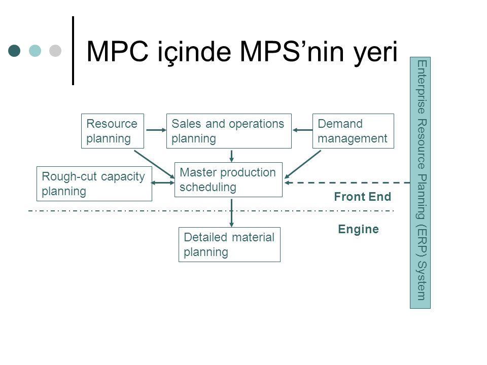 MPC içinde MPS'nin yeri