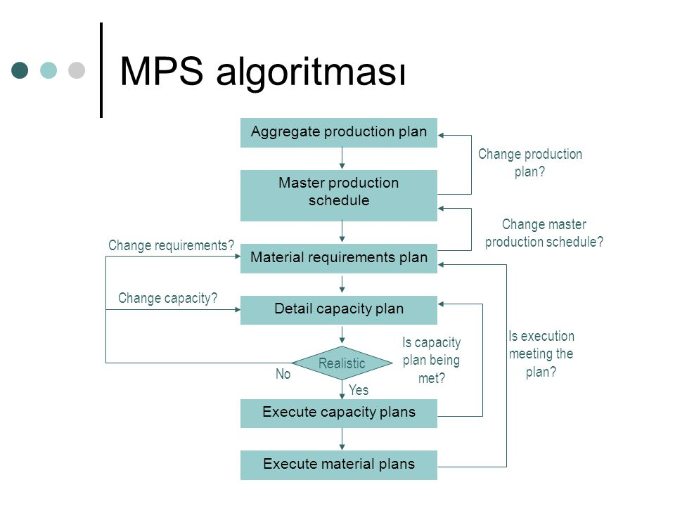 MPS algoritması Aggregate production plan Change production plan
