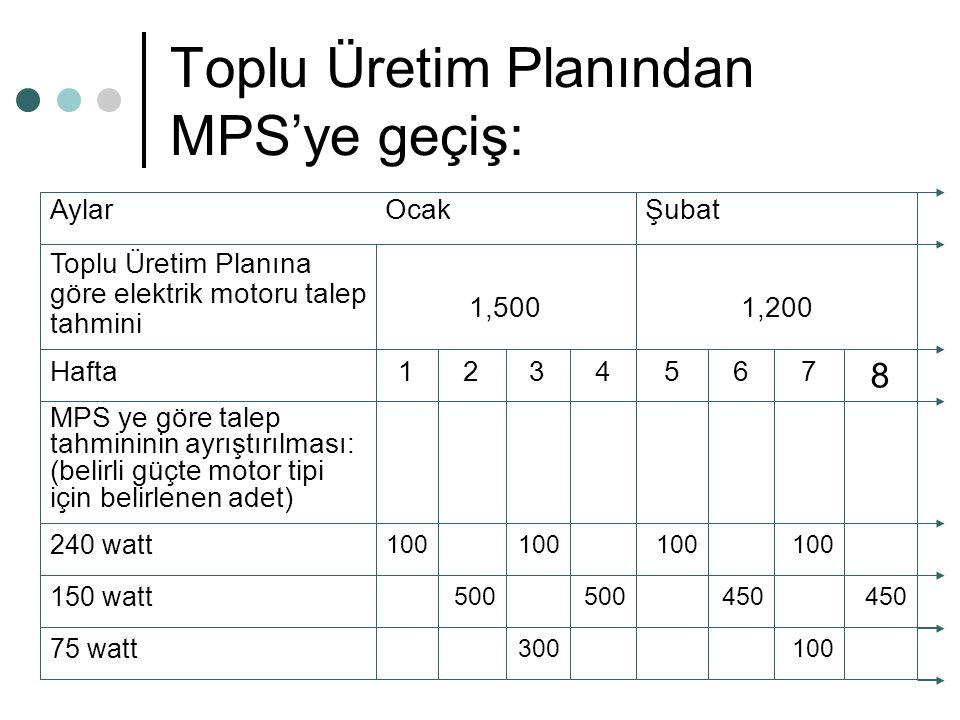 Toplu Üretim Planından MPS'ye geçiş: