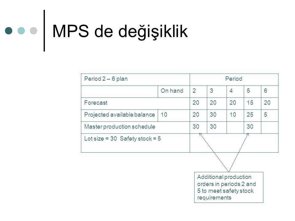 MPS de değişiklik Period 2 – 6 plan Period On hand 2 3 4 5 6 Forecast