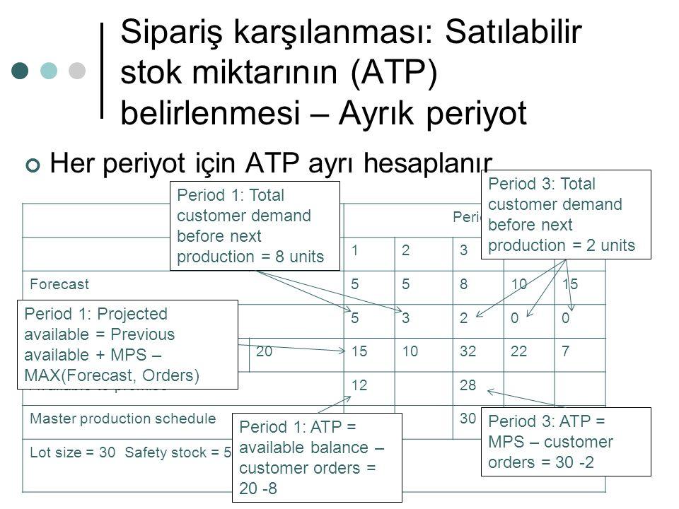 Sipariş karşılanması: Satılabilir stok miktarının (ATP) belirlenmesi – Ayrık periyot