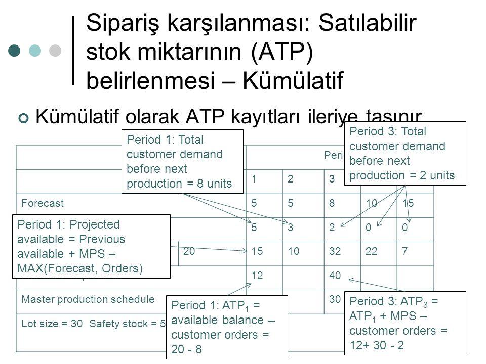 Sipariş karşılanması: Satılabilir stok miktarının (ATP) belirlenmesi – Kümülatif