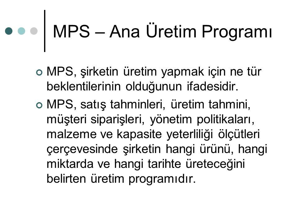 MPS – Ana Üretim Programı
