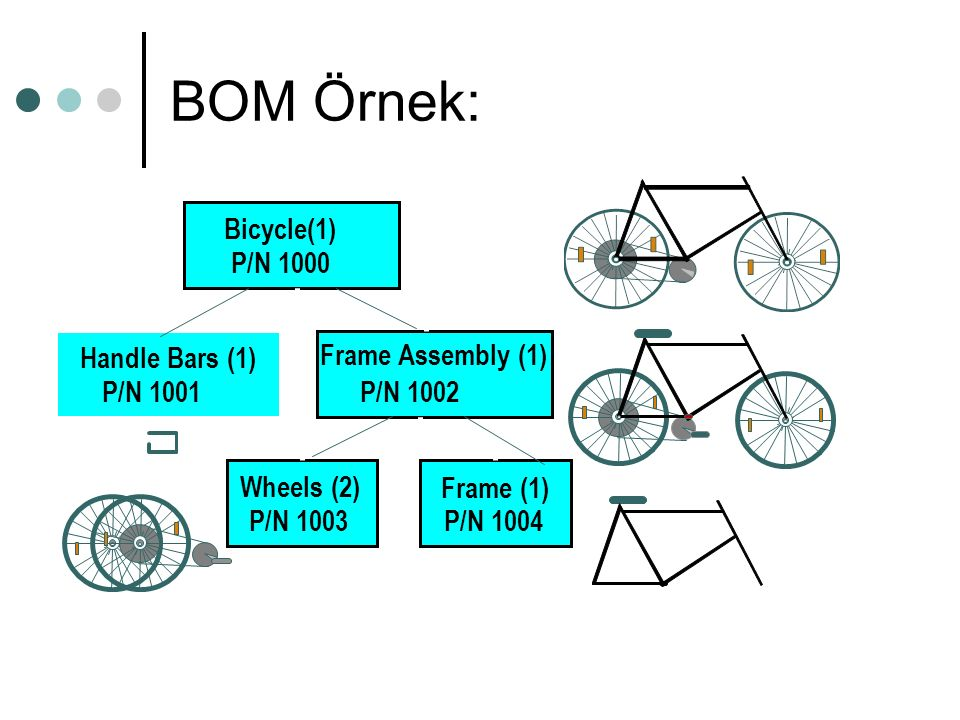 BOM Örnek: Bicycle(1) P/N 1000 Handle Bars (1) P/N 1001