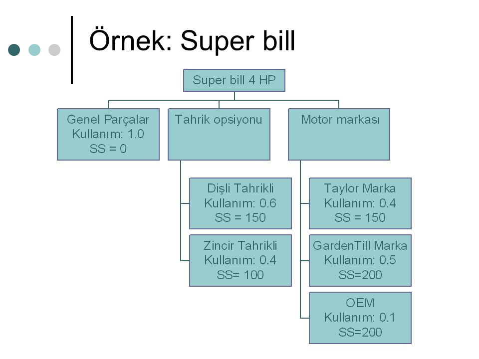 Örnek: Super bill
