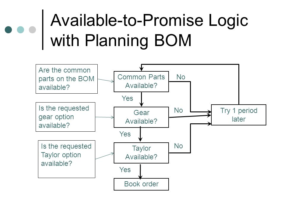 Available-to-Promise Logic with Planning BOM