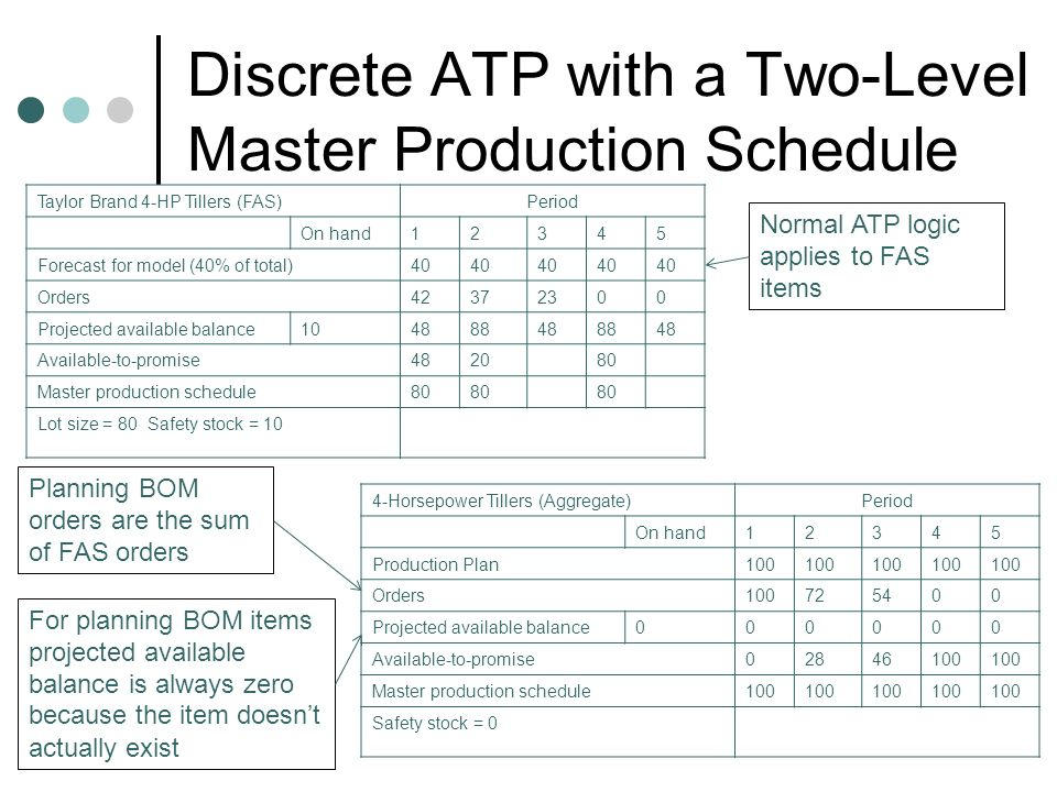 Discrete ATP with a Two-Level Master Production Schedule