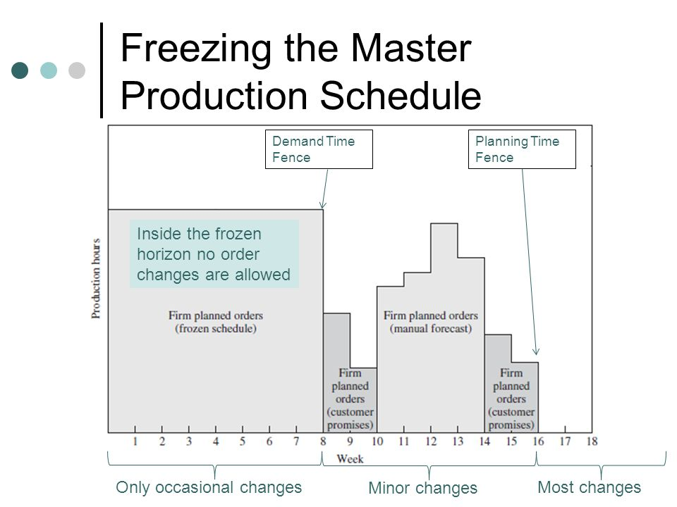 Freezing the Master Production Schedule