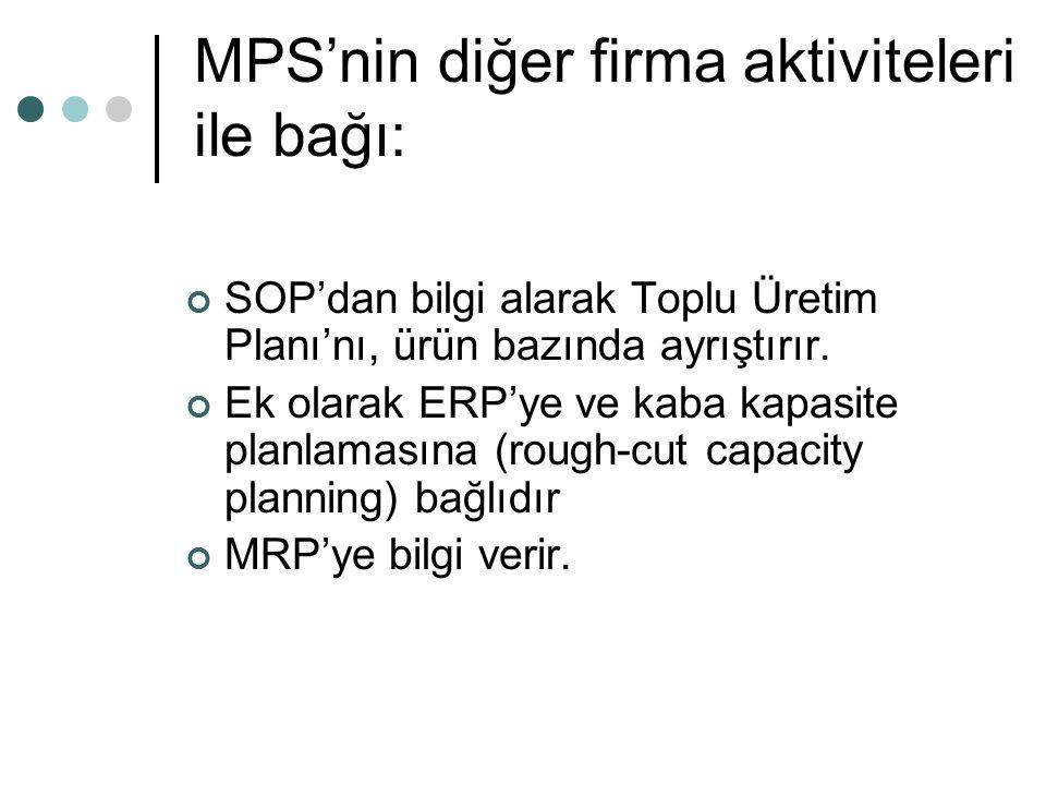 MPS'nin diğer firma aktiviteleri ile bağı: