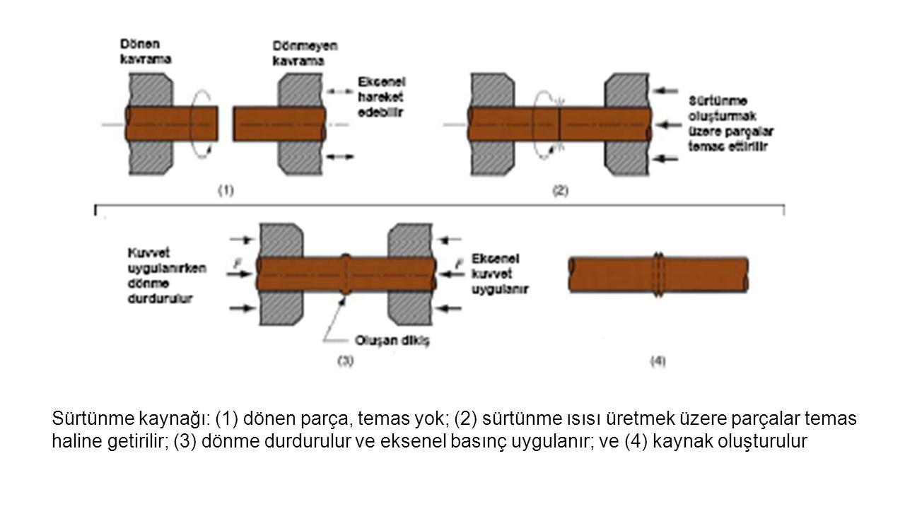 Sürtünme kaynağı: (1) dönen parça, temas yok; (2) sürtünme ısısı üretmek üzere parçalar temas haline getirilir; (3) dönme durdurulur ve eksenel basınç uygulanır; ve (4) kaynak oluşturulur
