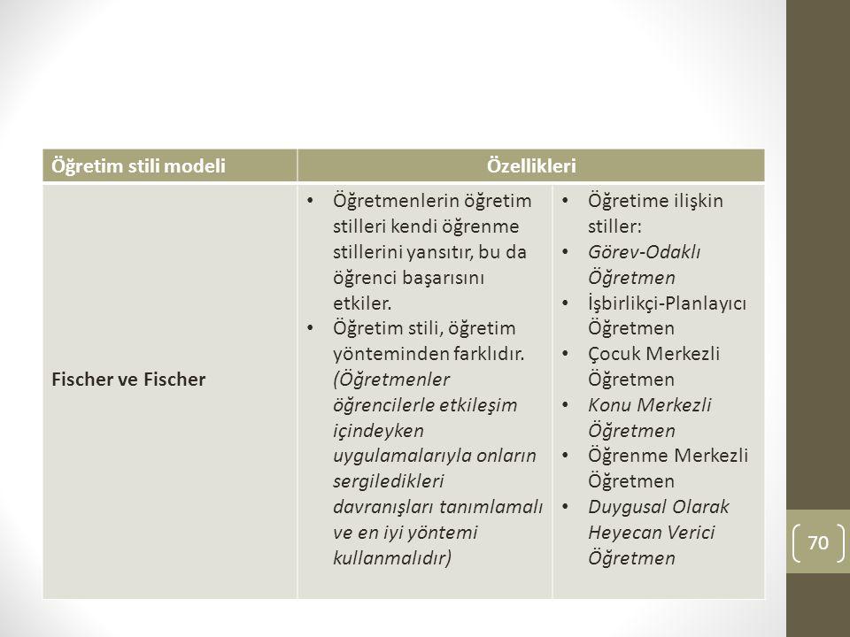 Öğretim stili modeli Özellikleri. Fischer ve Fischer.