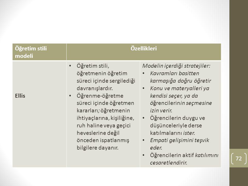 Öğretim stili modeli Özellikleri. Ellis. Öğretim stili, öğretmenin öğretim süreci içinde sergilediği davranışlardır.