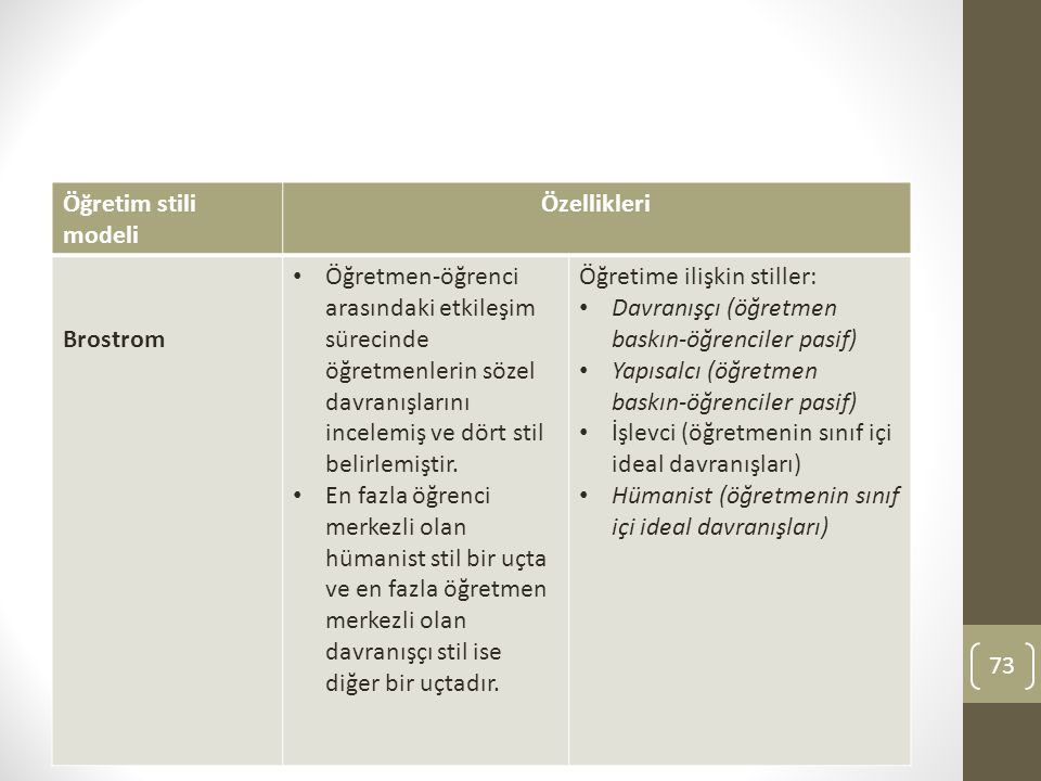 Öğretim stili modeli Özellikleri. Brostrom.