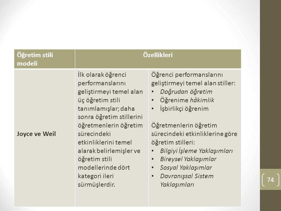 Öğretim stili modeli Özellikleri. Joyce ve Weil.