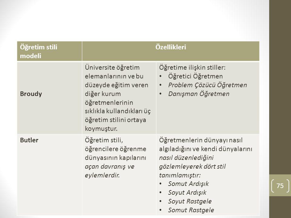 Öğretim stili modeli Özellikleri. Broudy.