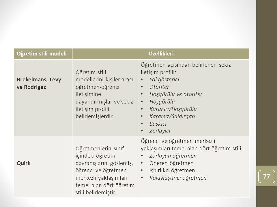 Öğretim stili modeli Özellikleri. Brekelmans, Levy. ve Rodrigez.
