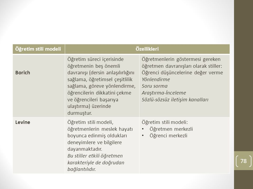 Öğretim stili modeli Özellikleri. Borich.
