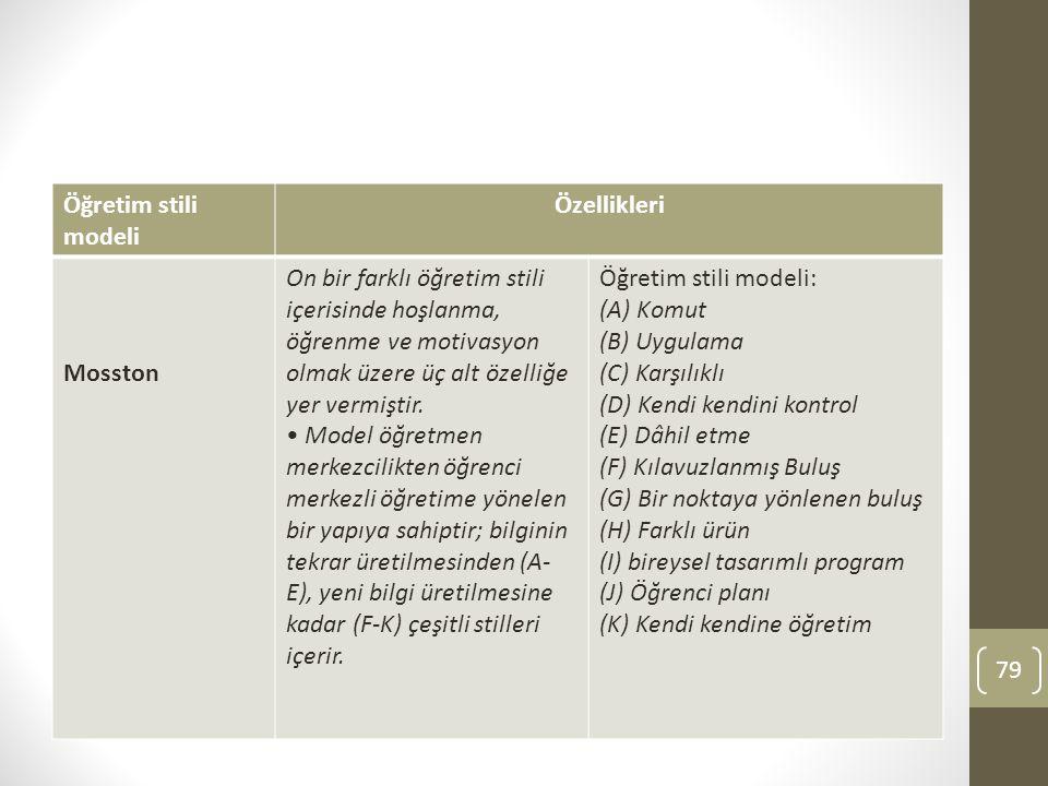 Öğretim stili modeli Özellikleri. Mosston.