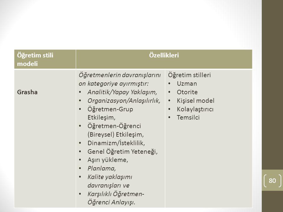 Öğretim stili modeli Özellikleri. Grasha. Öğretmenlerin davranışlarını on kategoriye ayırmıştır: Analitik/Yapay Yaklaşım,