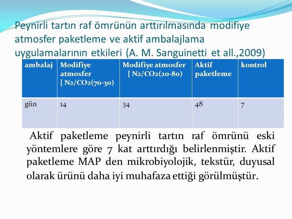 Peynirli tartın raf ömrünün arttırılmasında modifiye atmosfer paketleme ve aktif ambalajlama uygulamalarının etkileri (A. M. Sanguinetti et all.,2009)