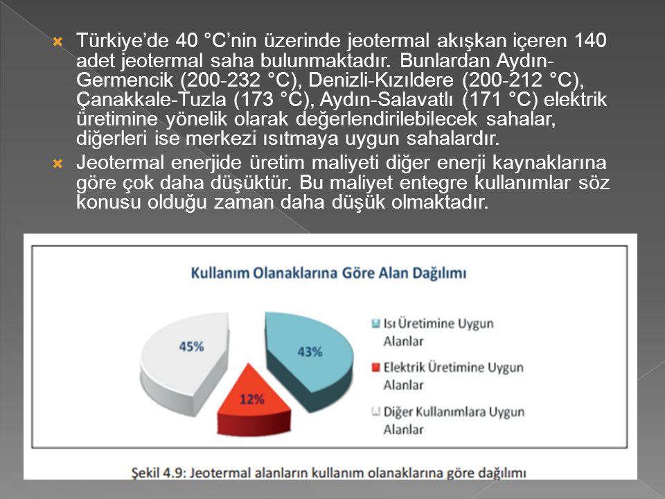 Türkiye'de 40 °C'nin üzerinde jeotermal akışkan içeren 140 adet jeotermal saha bulunmaktadır. Bunlardan Aydın-Germencik (200-232 °C), Denizli-Kızıldere (200-212 °C), Çanakkale-Tuzla (173 °C), Aydın-Salavatlı (171 °C) elektrik üretimine yönelik olarak değerlendirilebilecek sahalar, diğerleri ise merkezi ısıtmaya uygun sahalardır.